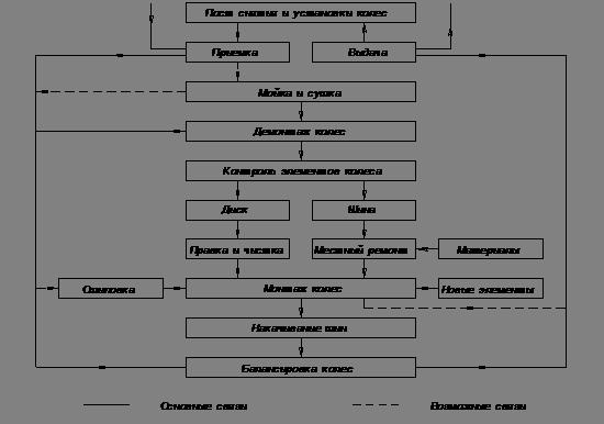 Рисунок 4.1 - Схема